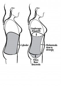 Abdominal exercises after prolapse surgery