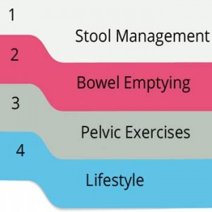 Steps for overcoming bowel incontinence