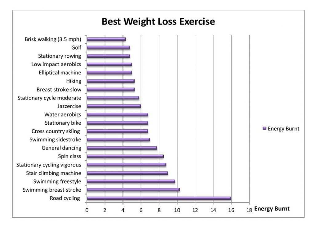 Low Impact Exercises Ranked For Energy Burnt (